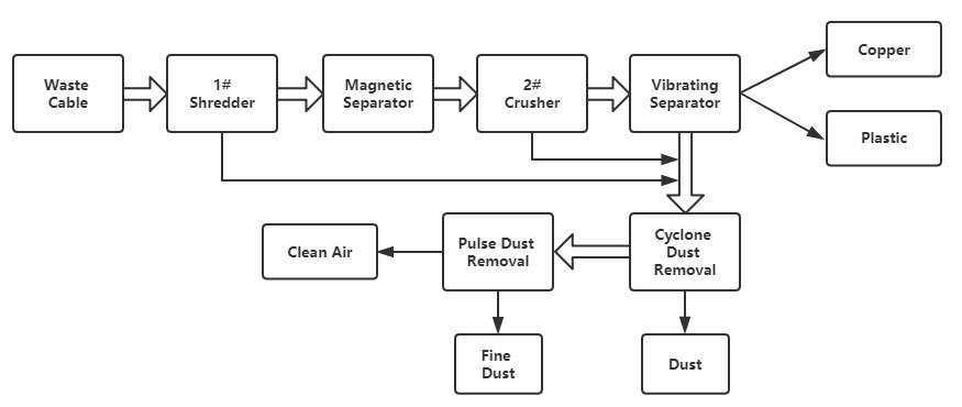 cable recycling machine process